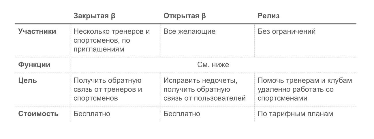 Стадии разработки Стаминити