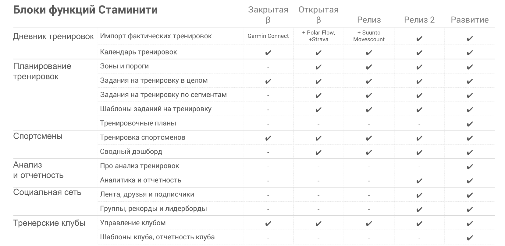 Функции Стаминити по стадиям разработки