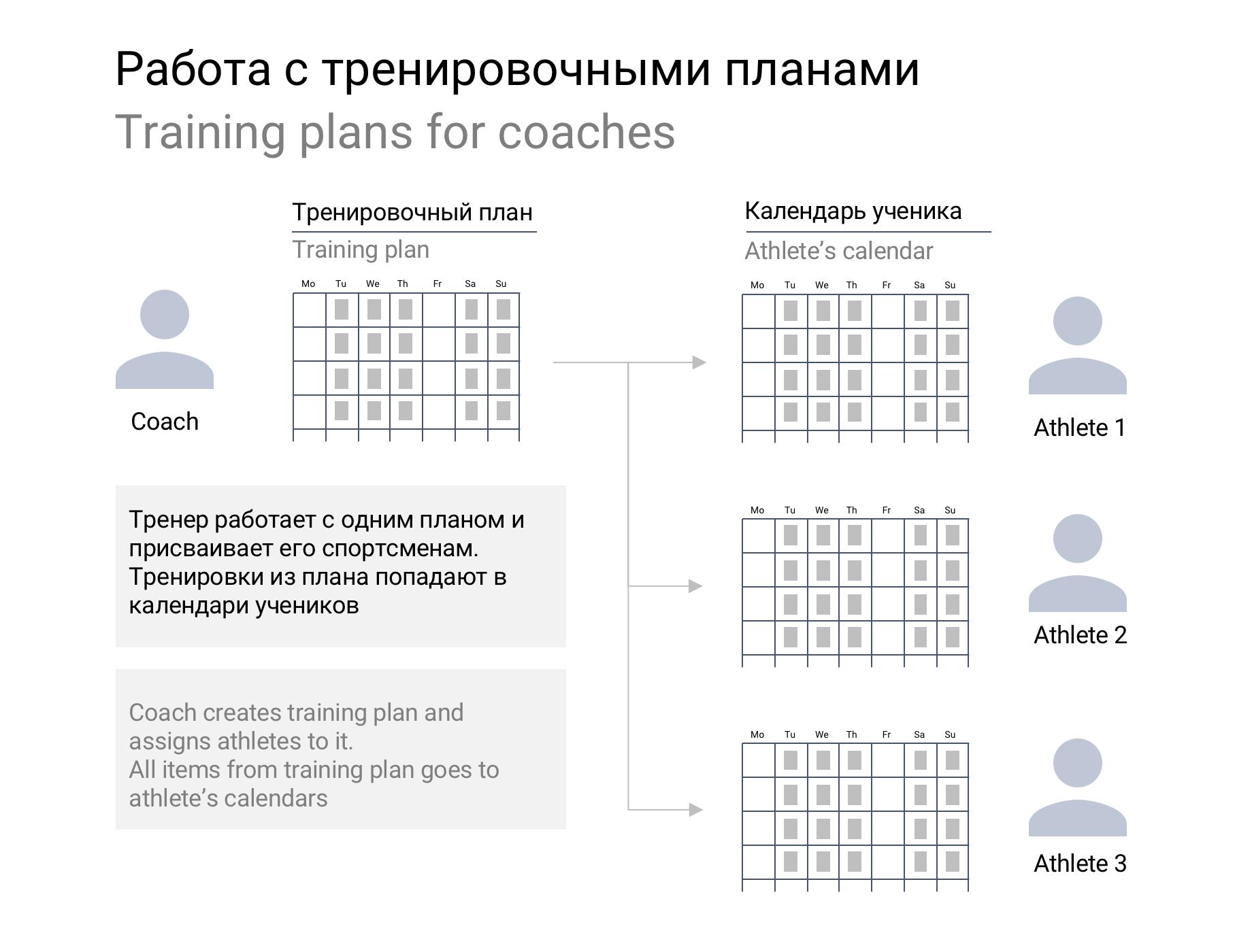 Тренировочные планы в Staminity