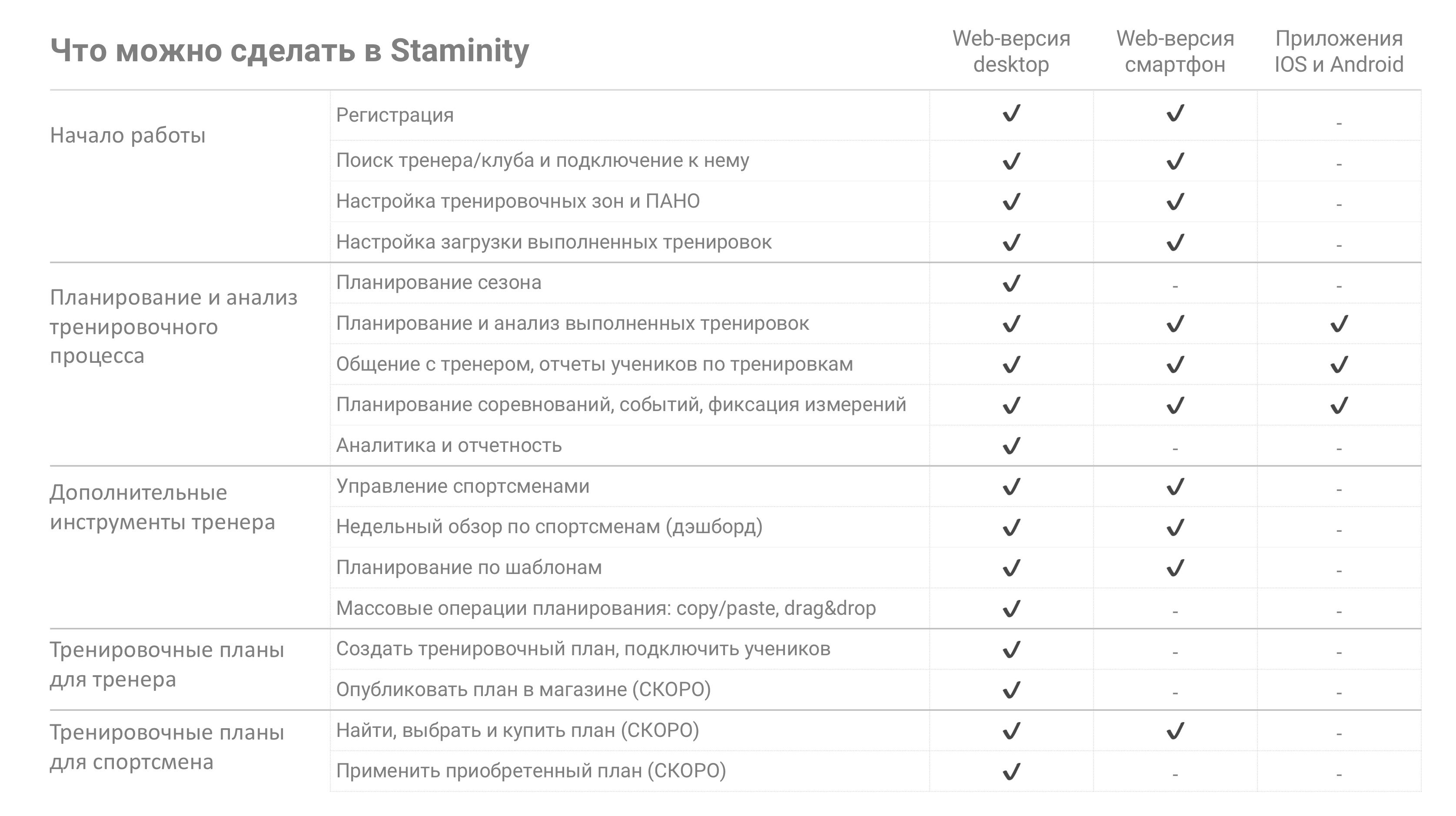 Сравнение возможностей Staminity для компьютера и для мобильных устройств